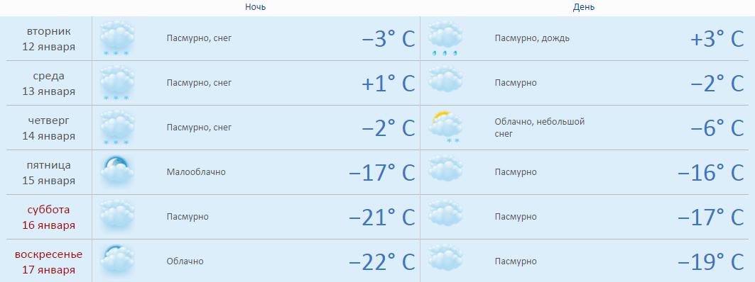 туалетная погода гомель на январь Если перестали чувствовать